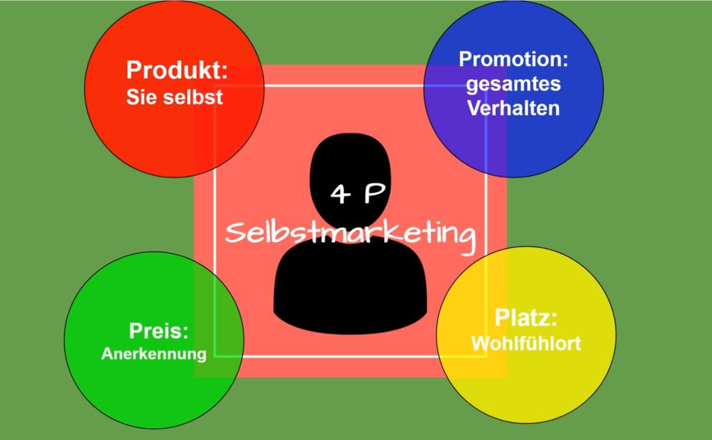 Warum Selbstmarketing wichtig ist!